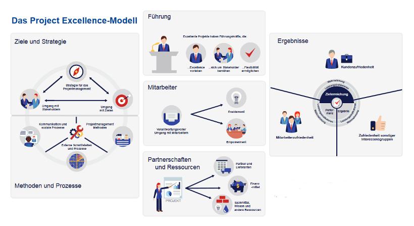 Modell Project Excellence, Bildrechte: © GPM (Deutsche Gesellschaft für Projektmanagement e.V.)