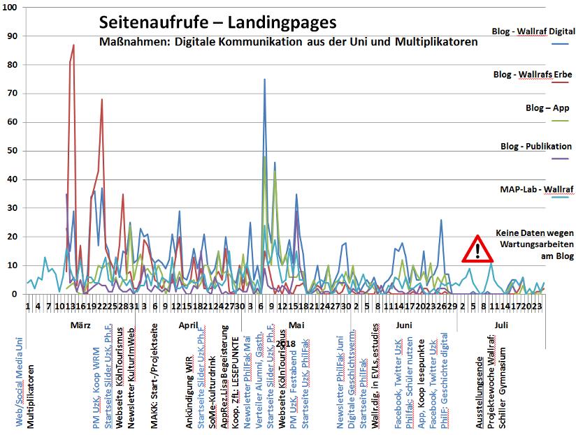 Statistik über die Seitenaufrufe in Relation zu den digitalen Maßnahmen, Grafik: Lehrstuhl Frühe Neuzeit