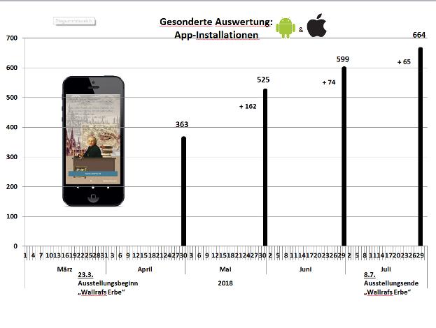 """Grafik über Download-Zahlen der App """"Wallrafs Köln"""", Grafik: Lehrstuhl Frühe Neuzeit"""